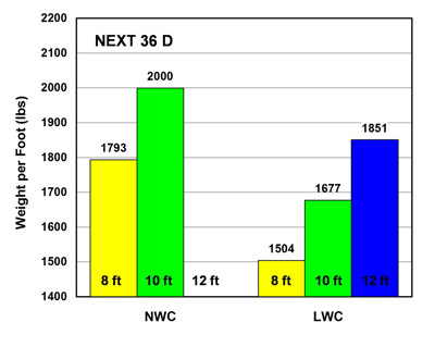 Guidelines for Northeast Extreme Tee Beam (NEXT Beam) Chart